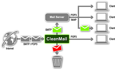 Email Security|SMTP Mail Path with CleanMail Antispam Server