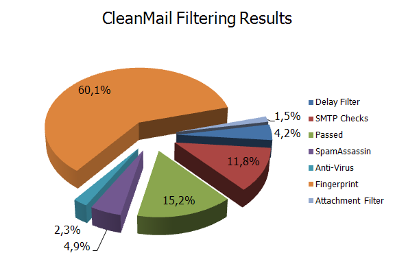 CleanMail Filtering Results
