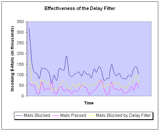 CleanMail Delay Filter